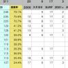 【総合編】BUMP OF CHICKEN 楽曲別演奏回数ランキング